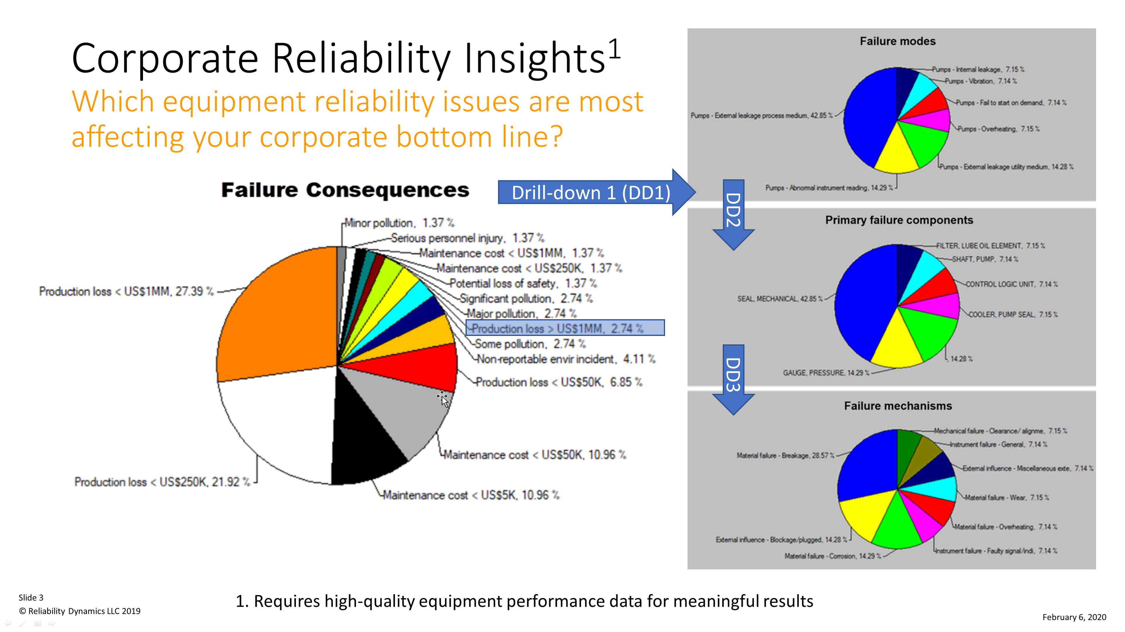 Corporate Reliability Insights