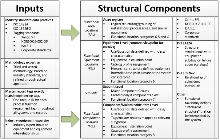 Technical Taxonomy